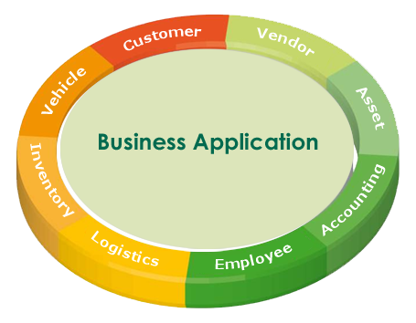 Business Application